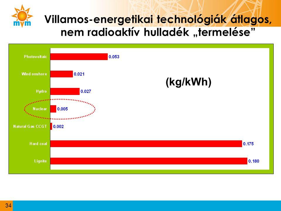 """Villamos-energetikai technológiák átlagos, nem radioaktív hulladék """"termelése"""" (kg/kWh) 34"""