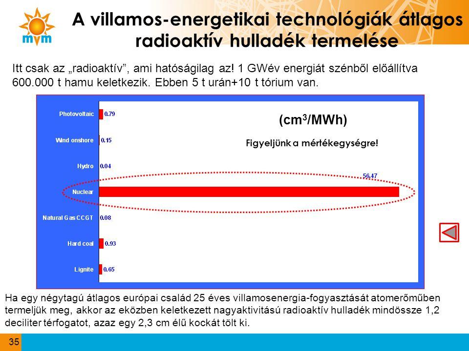 A villamos-energetikai technológiák átlagos radioaktív hulladék termelése (cm 3 /MWh) Figyeljünk a mértékegységre! Ha egy négytagú átlagos európai csa
