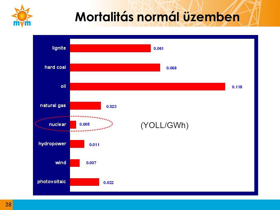 Mortalitás normál üzemben 38 (YOLL/GWh)