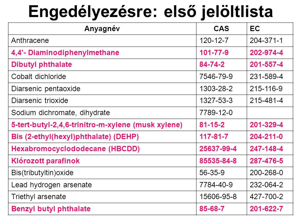 Engedélyezésre: első jelöltlista AnyagnévCASEC Anthracene120-12-7204-371-1 4,4'- Diaminodiphenylmethane101-77-9202-974-4 Dibutyl phthalate84-74-2201-5