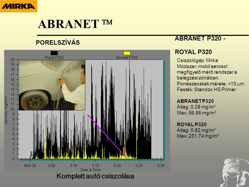 Csiszológép: Mirka Módszer: mobil aerosol megfigyelő mérő rendszer a belégzési zónában.