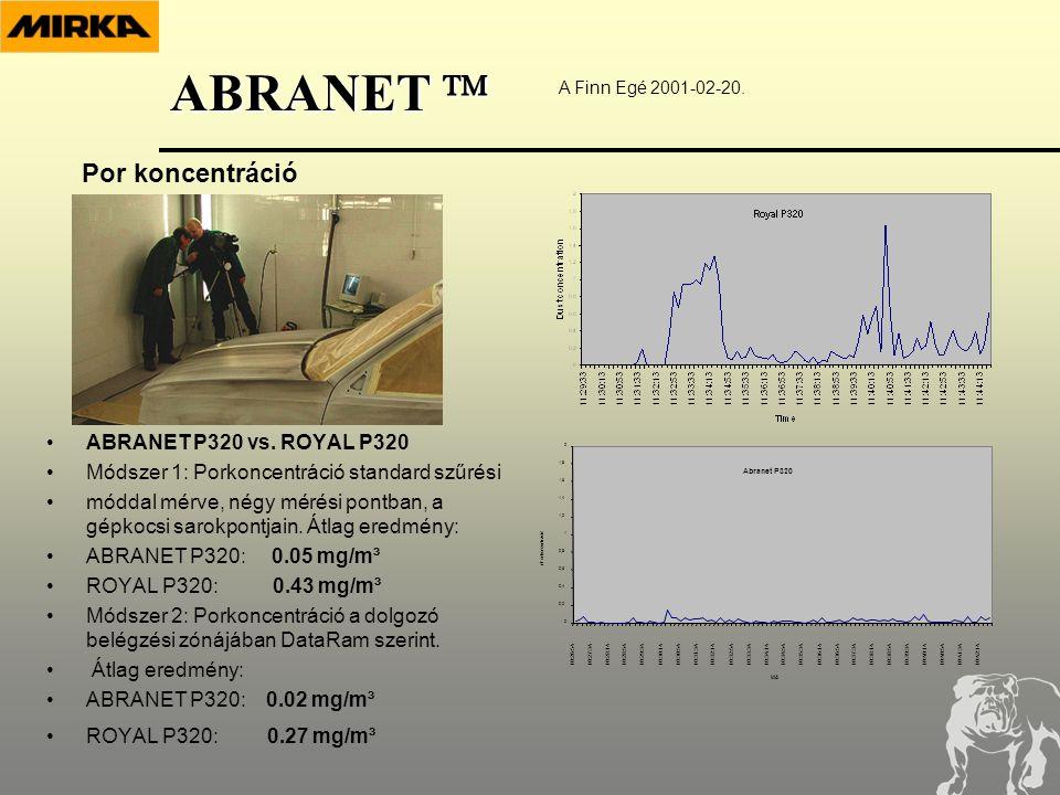Por koncentráció A Finn Egé 2001-02-20. •ABRANET P320 vs.