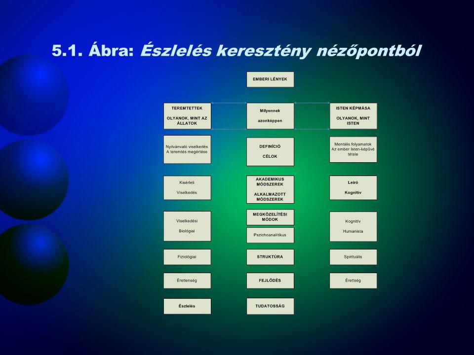 Érzékleti szerveződés- Gestalt •Gestalt- szervezett egész –Az a hajlam, hogy a részinformációkból jelentés teli egész szerveződjön •Csoportosítási elvek –Közelség (proximity) – az egymáshoz közel eső alakokat összetartozóknak észleljük –Hasonlóság (similarity) – a hasonló alakok csoportot képeznek –Folytonosság (continuity) – folyamatos mintázat észlelése –Zártság (closure) – a rés kitöltése –Kapcsolódás (connectedness) – pontok, vonalak és területek, amik egységet alkotnak, ha kapcsolódnak egymáshoz