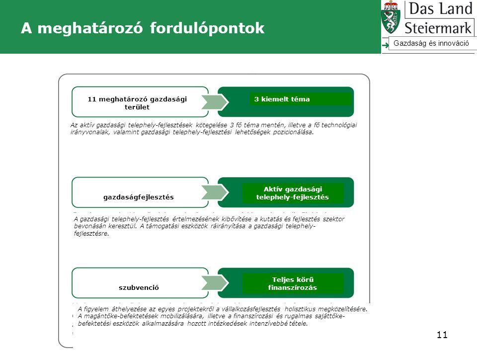 A meghatározó fordulópontok 11 Gazdaság és innováció 11 meghatározó gazdasági terület 3 kiemelt téma Az aktív gazdasági telephely-fejlesztések kötegel