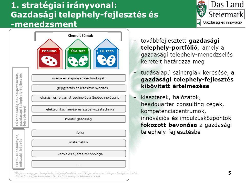 1. stratégiai irányvonal: Gazdasági telephely-fejlesztés és -menedzsment –továbbfejlesztett gazdasági telephely-portfólió, amely a gazdasági telephely