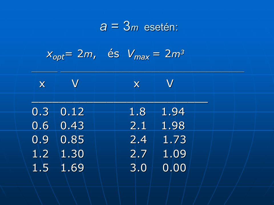 a = 3 m esetén: a = 3 m esetén: x opt = 2 m, és V max = 2 m 3 x opt = 2 m, és V max = 2 m 3 _______ ________________________________________________ _______ ________________________________________________ x V x V x V x V __________________________ __________________________ 0.3 0.12 1.8 1.94 0.3 0.12 1.8 1.94 0.6 0.43 2.1 1.98 0.6 0.43 2.1 1.98 0.9 0.85 2.4 1.73 0.9 0.85 2.4 1.73 1.2 1.30 2.7 1.09 1.2 1.30 2.7 1.09 1.5 1.69 3.0 0.00 1.5 1.69 3.0 0.00
