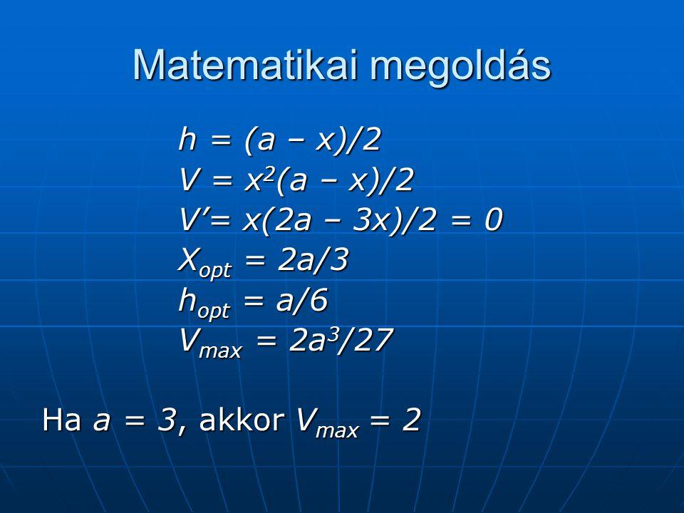 Matematikai megoldás h = (a – x)/2 V = x 2 (a – x)/2 V'= x(2a – 3x)/2 = 0 X opt = 2a/3 h opt = a/6 V max = 2a 3 /27 Ha a = 3, akkor V max = 2