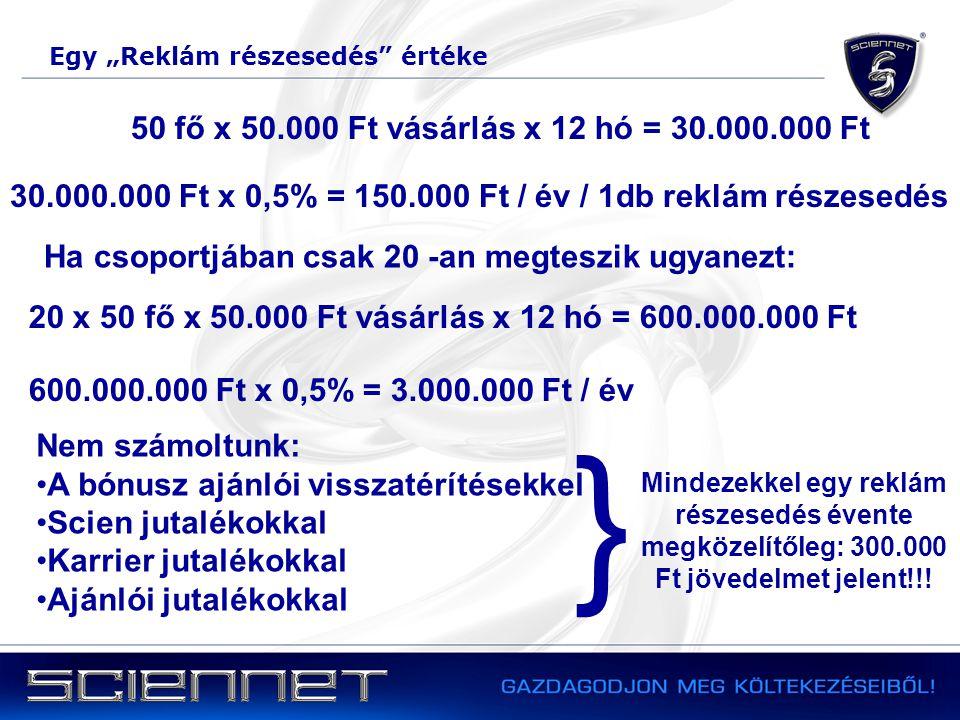 30.000.000 Ft x 0,5% = 150.000 Ft / év / 1db reklám részesedés 20 x 50 fő x 50.000 Ft vásárlás x 12 hó = 600.000.000 Ft 50 fő x 50.000 Ft vásárlás x 1
