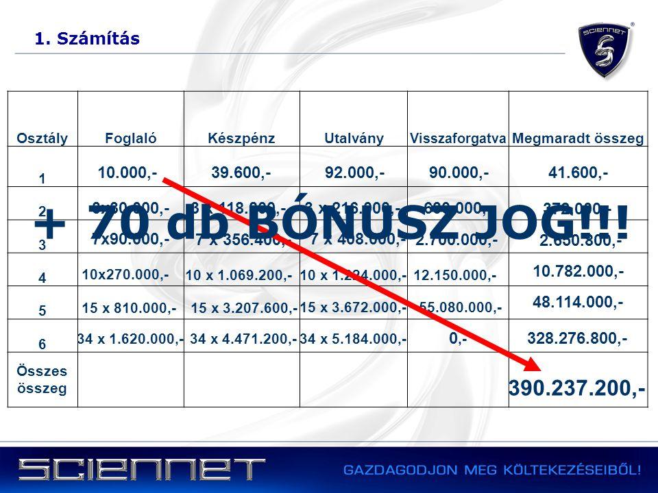 1. Számítás OsztályFoglalóKészpénzUtalvány Visszaforgatva Megmaradt összeg 1 2 3 4 5 6 Összes összeg 10.000,-39.600,-92.000,-90.000,-41.600,- 3x30.000