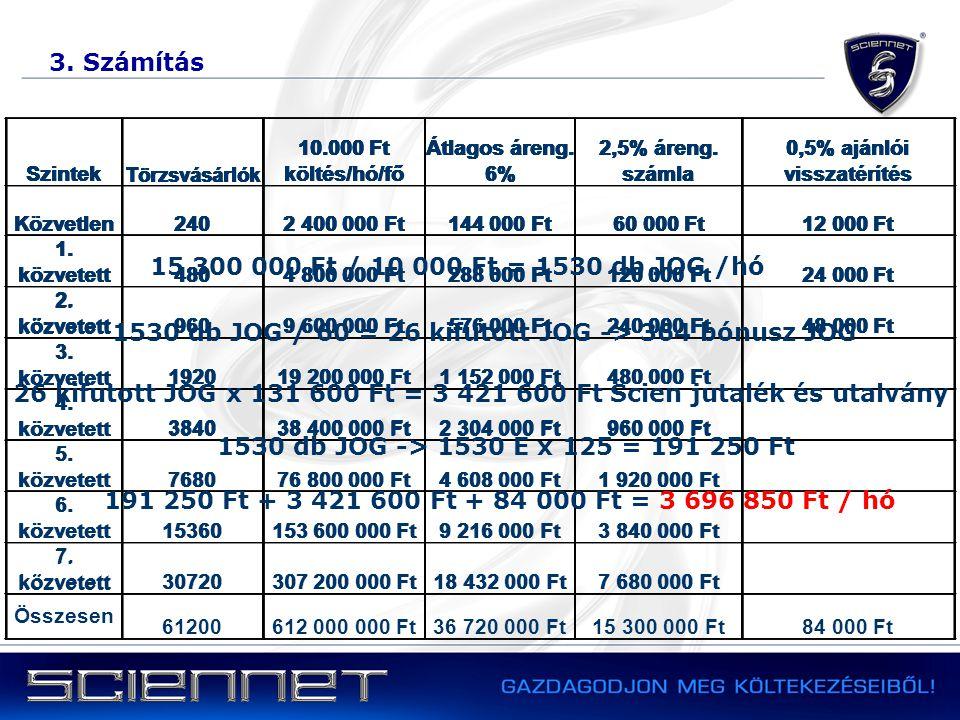 3. Számítás Szintek Törzsvásárlók 10.000 Ft költés/hó/fő Átlagos áreng. 6% 2,5% áreng. számla 0,5% ajánlói visszatérítés Közvetlen2402 400 000 Ft144 0