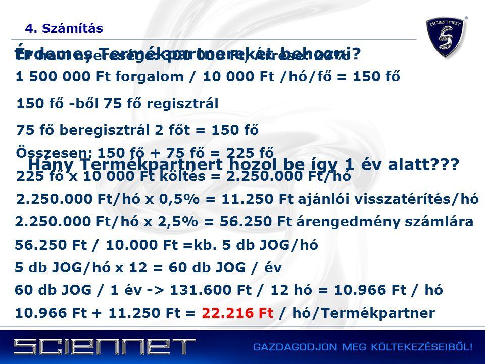 4. Számítás Érdemes Termékpartnereket behozni? TP havi nyeresége: 300 000 Ft, Árrése: 20% 1 500 000 Ft forgalom / 10 000 Ft /hó/fő = 150 fő 150 fő -bő