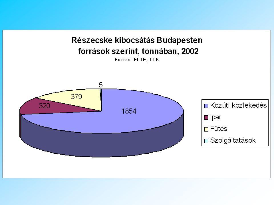 PM10 szennyezés Budapesten ZÓNÁKPM 10 (μg/m 3 ) B zóna 44 felett C zóna40-44 D zóna14-40 ZONE PM 10 (μg/m 3 ) B zone above 44 C zone40-44 D zone14-40