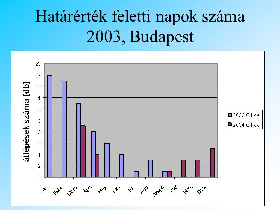 A törvény •A PM2.5-öt is magába foglaló PM10-re vonatkozik egy olyan EU irányelv, melynek szabályait Magyarországon a 14/2001. (V. 9.) számú KÖM- EüM-
