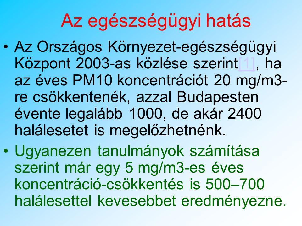 Határérték feletti napok száma 2003, Budapest
