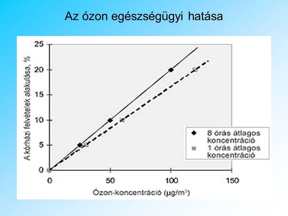 A SZMOG 40-es évektől: smog = smoke (= füst) + fog (= köd) Felelős: közlekedés, jellemző szennyező: ózon A jelenség kialakulásáért felelősek: a nitrog