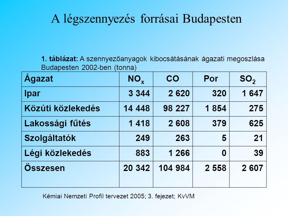 Tények •A Magyarországi halálozások 15 % -a a környezet szennyezéssel kapcsolatba hozható •A halál esetek 4 %-át a légszennyezés okozza
