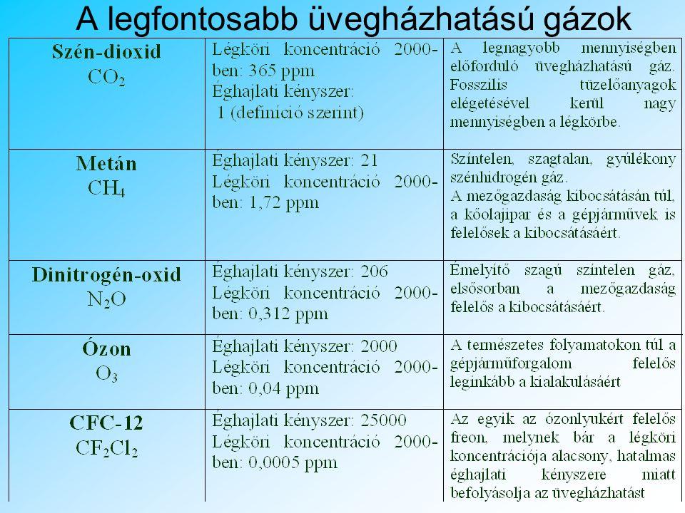 A légszennyezés forrásai Budapesten 1. táblázat: A szennyezőanyagok kibocsátásának ágazati megoszlása Budapesten 2002-ben (tonna) ÁgazatNO x COPorSO 2