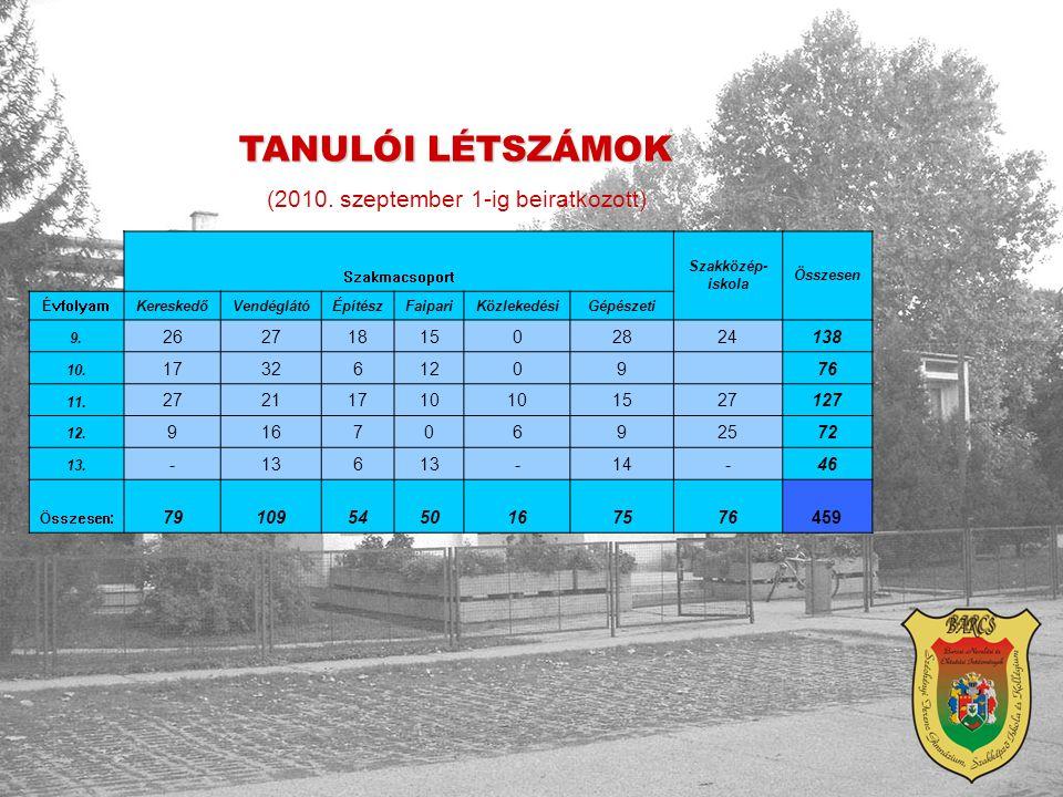 TANULÓI LÉTSZÁMOK (2010. szeptember 1-ig beiratkozott) Szakmacsoport Szakközép- iskola Összesen ÉvfolyamKereskedőVendéglátóÉpítészFaipariKözlekedésiGé