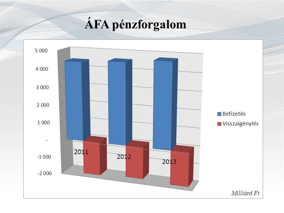 ÁFA pénzforgalom Milliárd Ft