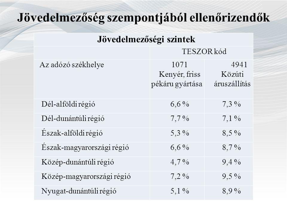 Jövedelmezőségi szintek TESZOR kód Az adózó székhelye1071 Kenyér, friss pékáru gyártása 4941 Közúti áruszállítás Dél-alföldi régió6,6 %7,3 % Dél-dunán