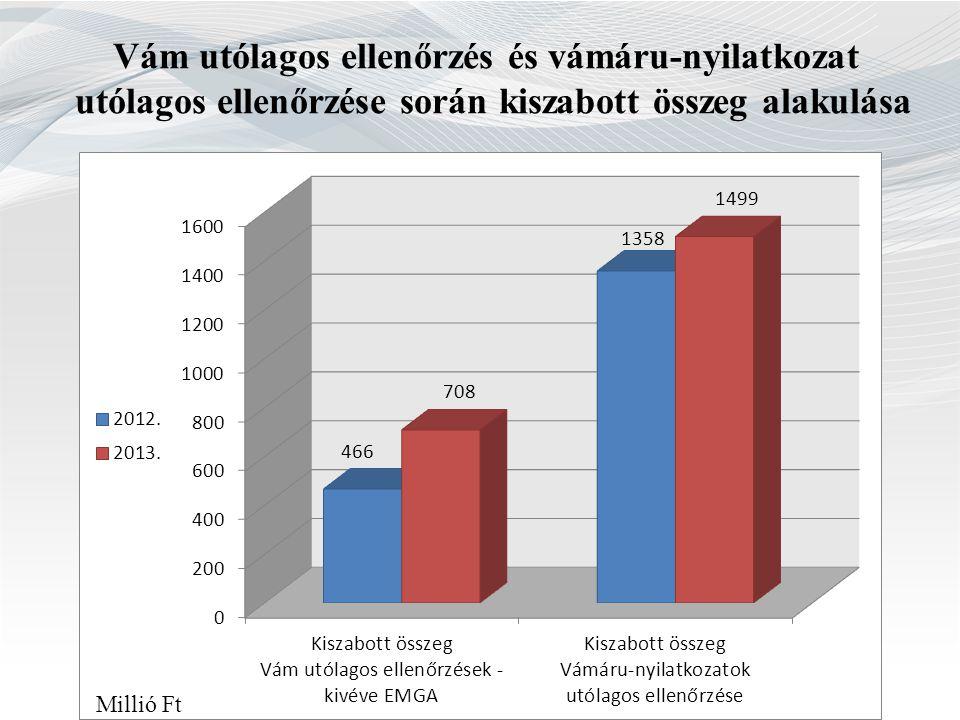Vám utólagos ellenőrzés és vámáru-nyilatkozat utólagos ellenőrzése során kiszabott összeg alakulása Millió Ft