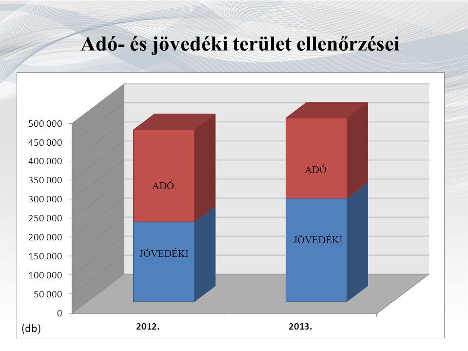 Rendészeti ellenőrzések főbb irányai  Határszakaszok (UA, CS, RO) és mélységi ellenőrzés  Adatgyűjtés (VH ingófoglalás)  Közúti áru- és személyszállítás  Hulladékgazdálkodás  Fémkereskedelem  Illegális migráció