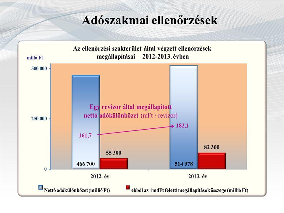 Megállapítások alakulása adónemenként 2012.2013.