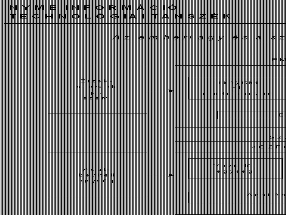 NYME Informatika Intézet Tárgy: Informatika alapjai A mikroprocesszorok csoportosítása Szóhosszúság: 4..64 bit Utasításformátum: RISC (Reduced), CISC (Complex), Utasításkészlet: 100..1000 Ciklusidő: 4,77 Mhz..4 Ghz Címezhető memória: 64 kB..4 GB Buszrendszer: 8..64 bit