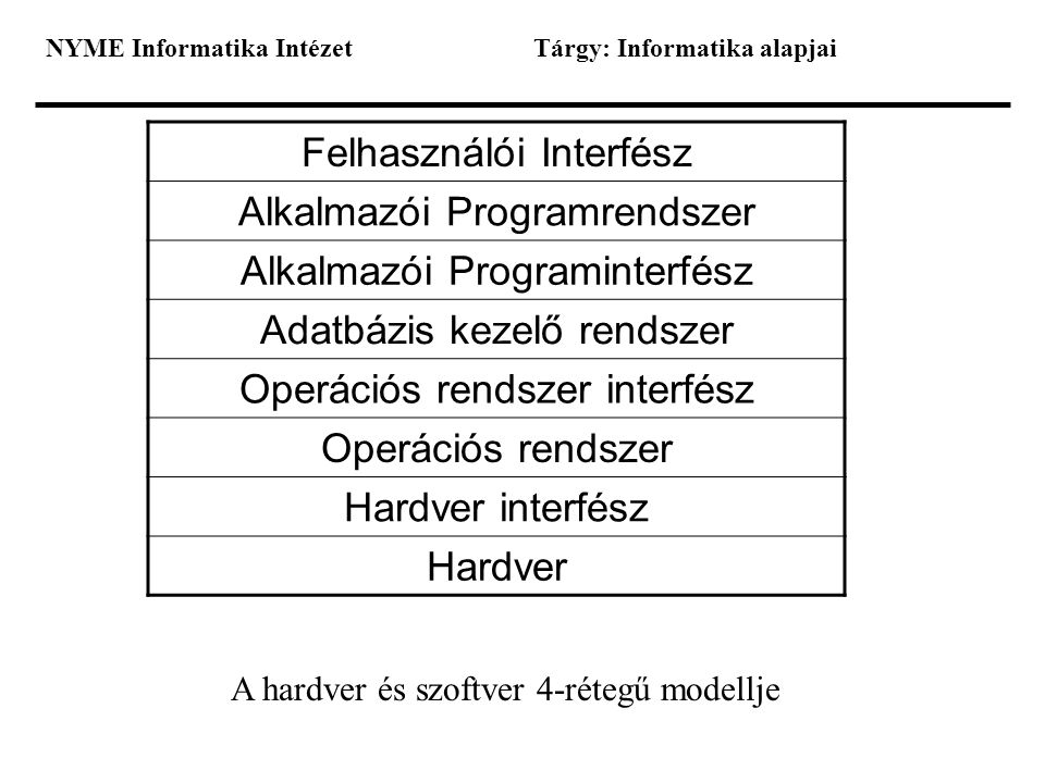 NYME Informatika IntézetTárgy: Informatika alapjai Felhasználói Interfész Alkalmazói Programrendszer Alkalmazói Programinterfész Adatbázis kezelő rend