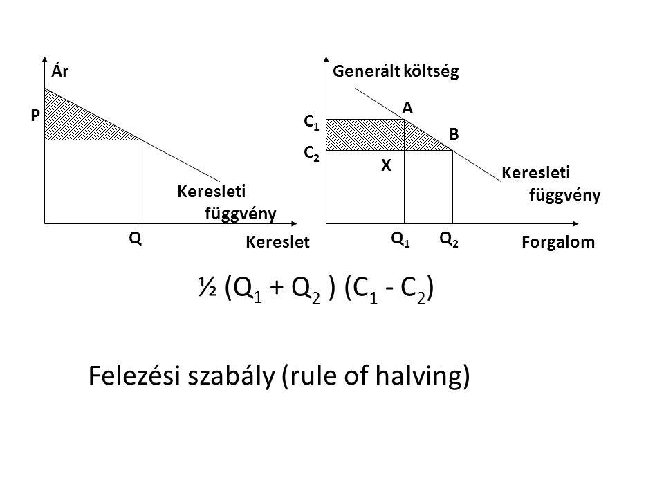 P Forgalom Kereslet Ár Keresleti függvény Q Generált költség Keresleti függvény Q1Q1 C2C2 C1C1 Q2Q2 X A B ½ (Q 1 + Q 2 ) (C 1 - C 2 ) Felezési szabály (rule of halving)