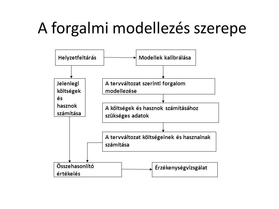 A forgalmi modellezés szerepe HelyzetfeltárásModellek kalibrálása Jelenlegi költségek és hasznok számítása A tervváltozat szerinti forgalom modellezése A tervváltozat költségeinek és hasznainak számítása A költségek és hasznok számításához szükséges adatok Érzékenységvizsgálat Összehasonlító értékelés