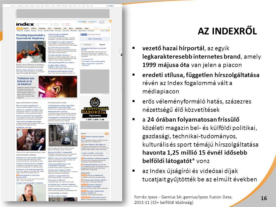 AZ INDEXRŐL  vezető hazai hírportál, az egyik legkarakteresebb internetes brand, amely 1999 májusa óta van jelen a piacon  eredeti stílusa, független hírszolgáltatása révén az Index fogalommá vált a médiapiacon  erős véleményformáló hatás, százezres nézettségű élő közvetítések  a 24 órában folyamatosan frissülő közéleti magazin bel- és külföldi politikai, gazdasági, technikai-tudományos, kulturális és sport témájú hírszolgáltatása havonta 1,25 millió 15 évnél idősebb belföldi látogatót* vonz  az Index újságírói és videósai díjak tucatjait gyűjtötték be az elmúlt években 16 Forrás: Ipsos - Gemius SA: gemius/Ipsos Fusion Data, 2013-11 (15+ belföldi közönség)