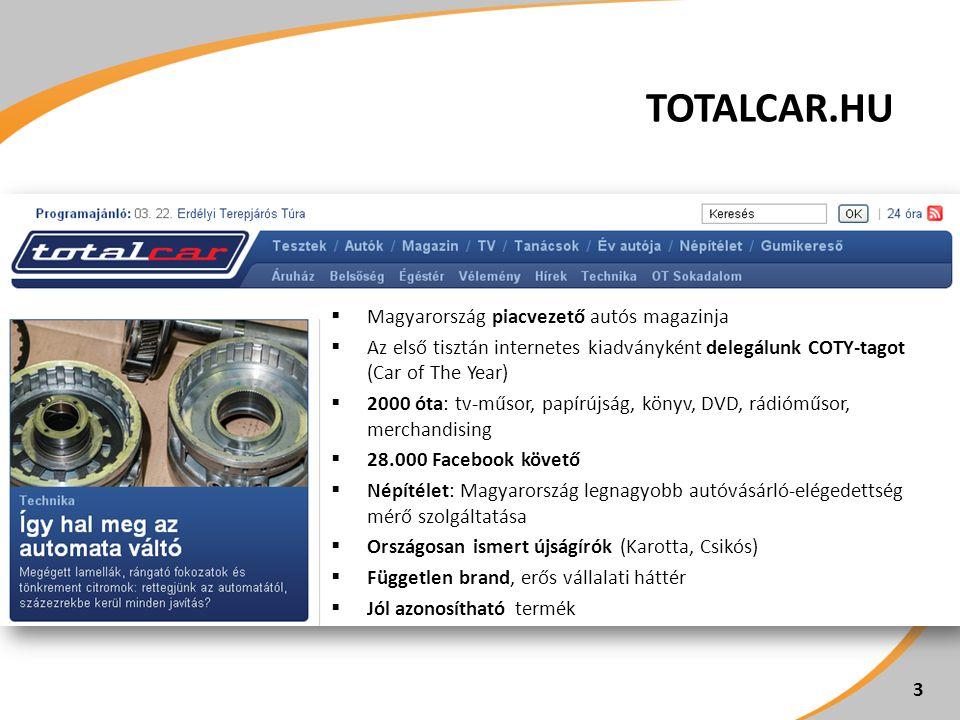 TOTALCAR.HU  Magyarország piacvezető autós magazinja  Az első tisztán internetes kiadványként delegálunk COTY-tagot (Car of The Year)  2000 óta: tv-műsor, papírújság, könyv, DVD, rádióműsor, merchandising  28.000 Facebook követő  Népítélet: Magyarország legnagyobb autóvásárló-elégedettség mérő szolgáltatása  Országosan ismert újságírók (Karotta, Csikós)  Független brand, erős vállalati háttér  Jól azonosítható termék 3