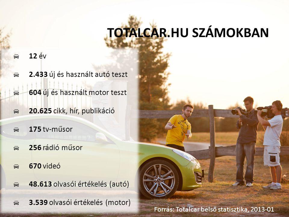  12 év  2.433 új és használt autó teszt  604 új és használt motor teszt  20.625 cikk, hír, publikáció  175 tv-műsor  256 rádió műsor  670 videó  48.613 olvasói értékelés (autó)  3.539 olvasói értékelés (motor) TOTALCAR.HU SZÁMOKBAN Forrás: Totalcar belső statisztika, 2013-01