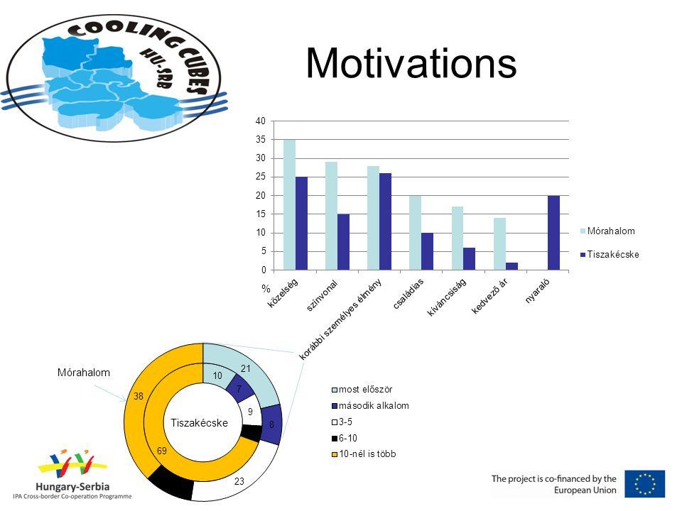 Motivations Mórahalom Tiszakécske