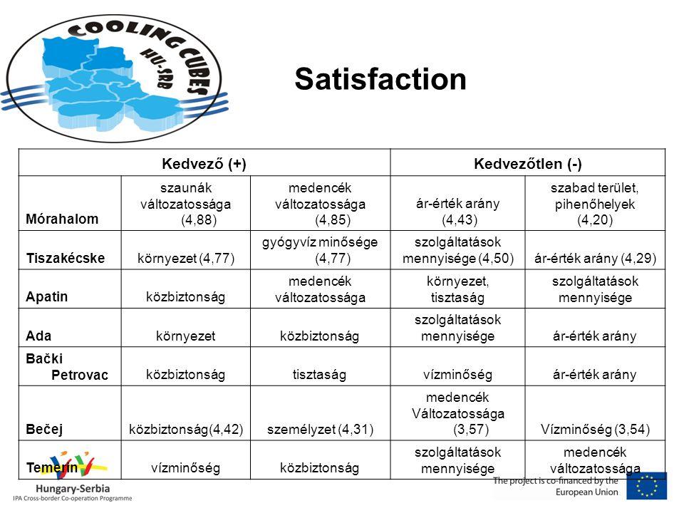 Satisfaction Kedvező (+)Kedvezőtlen (-) Mórahalom szaunák változatossága (4,88) medencék változatossága (4,85) ár-érték arány (4,43) szabad terület, pihenőhelyek (4,20) Tiszakécskekörnyezet (4,77) gyógyvíz minősége (4,77) szolgáltatások mennyisége (4,50)ár-érték arány (4,29) Apatinközbiztonság medencék változatossága környezet, tisztaság szolgáltatások mennyisége Adakörnyezetközbiztonság szolgáltatások mennyiségeár-érték arány Bački Petrovacközbiztonságtisztaságvízminőségár-érték arány Bečejközbiztonság(4,42)személyzet (4,31) medencék Változatossága (3,57)Vízminőség (3,54) Temerinvízminőségközbiztonság szolgáltatások mennyisége medencék változatossága