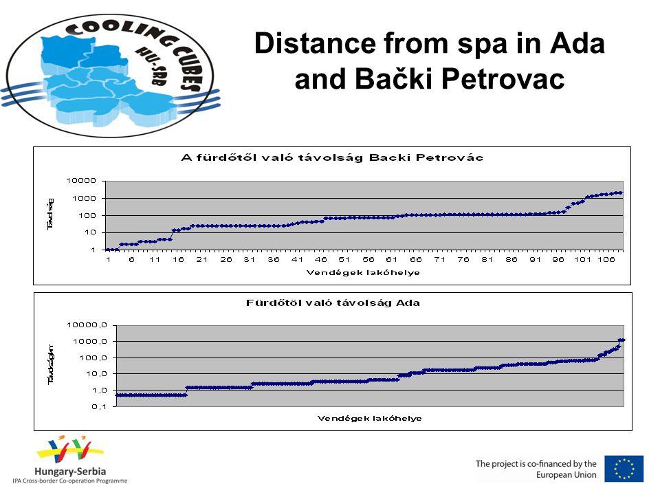 Distance from spa in Ada and Bački Petrovac A fürdővendégek által megtett távolság - Bački Petrovác és Ada Távolság (km)Távolság (km) 1000 -1000 - 300 - 1000 300 - 1000 150 - 300150 - 300 100 - 150100 - 150 60 - 10060 - 100 40 - 6040 - 60 25 - 4025 - 40 15 - 2515 - 25 5 - 155 - 15 4 - 54 - 5 3 - 43 - 4 2 - 32 - 3 1 - 21 - 2 0 - 10 - 1 Távolság (km)Távolság (km) Fürdővendégek száma