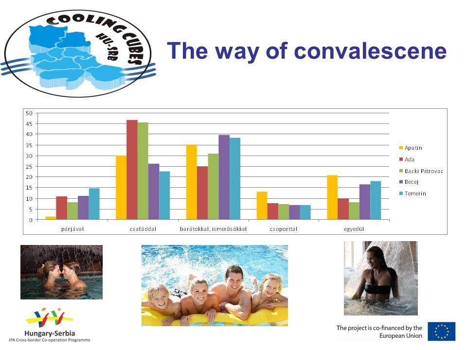 The way of convalescene