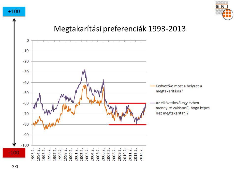 GKI Megtakarítási preferenciák 1993-2013 +100 -100