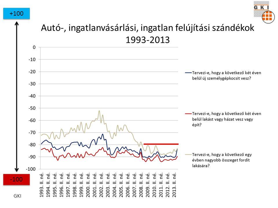 GKI Autó-, ingatlanvásárlási, ingatlan felújítási szándékok 1993-2013 +100 -100