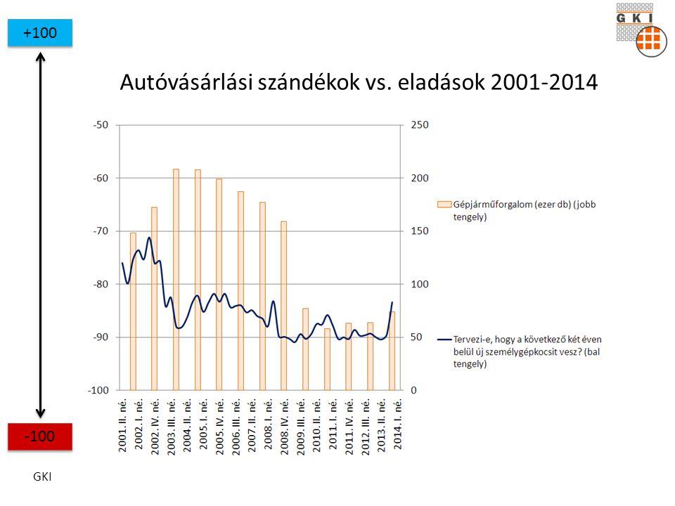 GKI +100 -100 Autóvásárlási szándékok vs. eladások 2001-2014