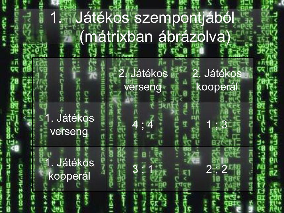 1.Játékos szempontjából (mátrixban ábrázolva) 2. Játékos verseng 2. Játékos kooperál 1. Játékos verseng 4 ; 41 ; 3 1. Játékos kooperál 3 ; 12 ; 2