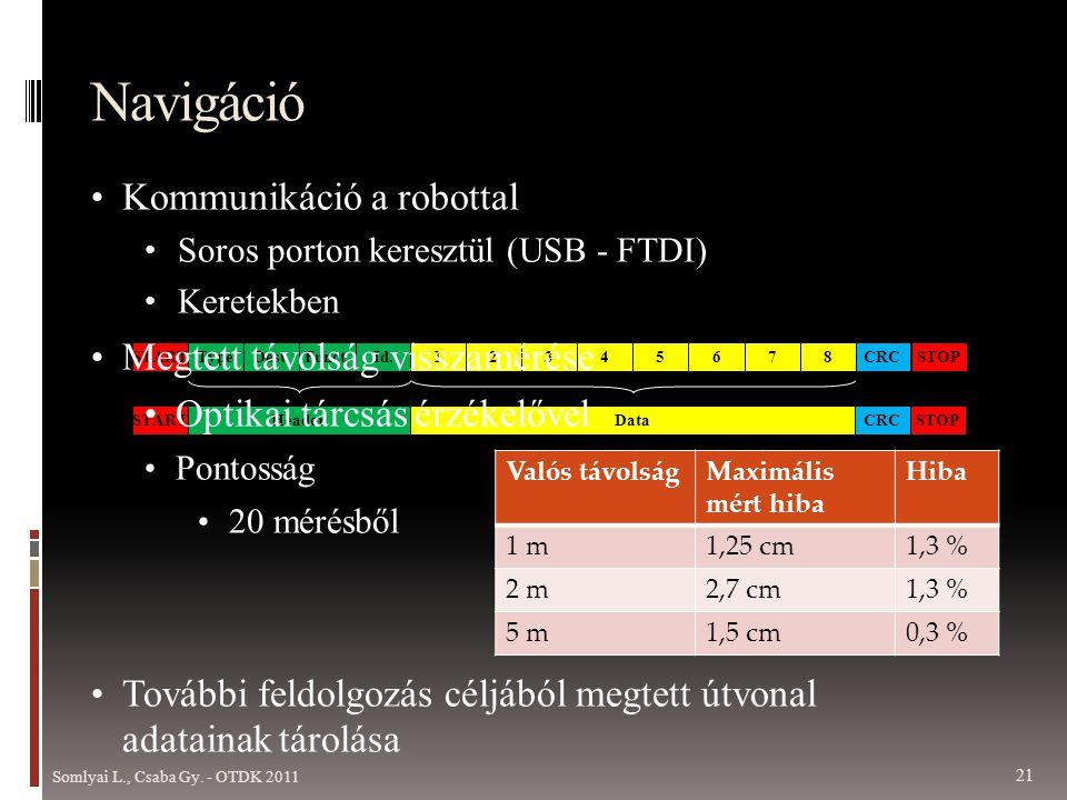 CRCSTARTTypeDest.Funct.Id.8STOP7654321 STARTHeaderDataCRCSTOP Navigáció • Kommunikáció a robottal • Soros porton keresztül (USB - FTDI) • Keretekben • Megtett távolság visszamérése • Optikai tárcsás érzékelővel • Pontosság • 20 mérésből • További feldolgozás céljából megtett útvonal adatainak tárolása Valós távolságMaximális mért hiba Hiba 1 m1,25 cm1,3 % 2 m2,7 cm1,3 % 5 m1,5 cm0,3 % Somlyai L., Csaba Gy.