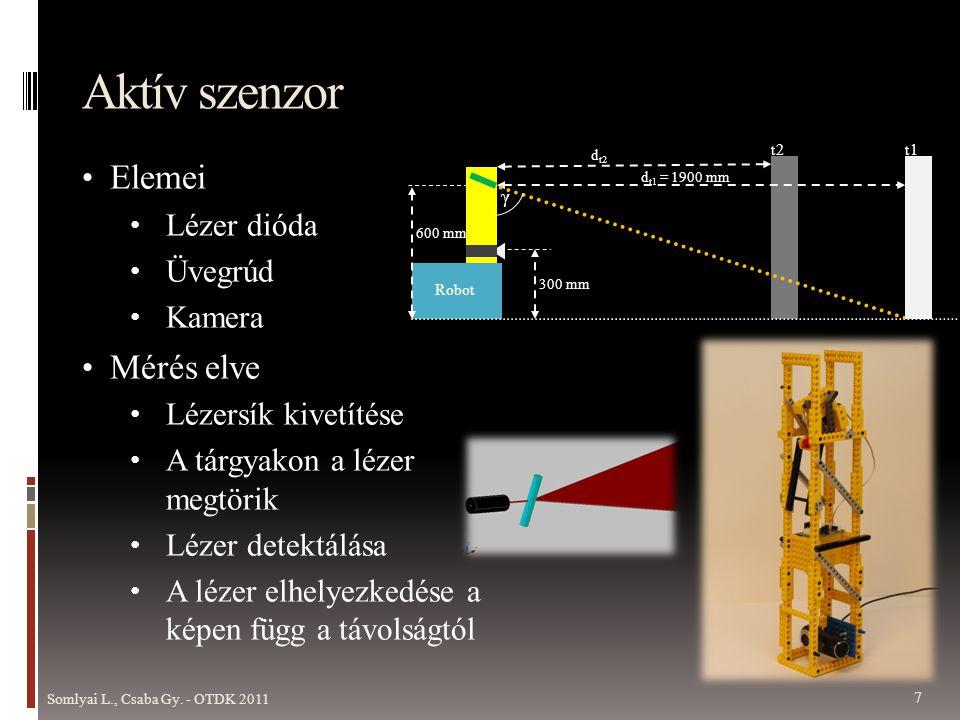 Aktív szenzor • Elemei • Lézer dióda • Üvegrúd • Kamera • Mérés elve • Lézersík kivetítése • A tárgyakon a lézer megtörik • Lézer detektálása • A lézer elhelyezkedése a képen függ a távolságtól 600 mm d t1 = 1900 mm d t2 300 mm t1 t2 Robot γ Somlyai L., Csaba Gy.