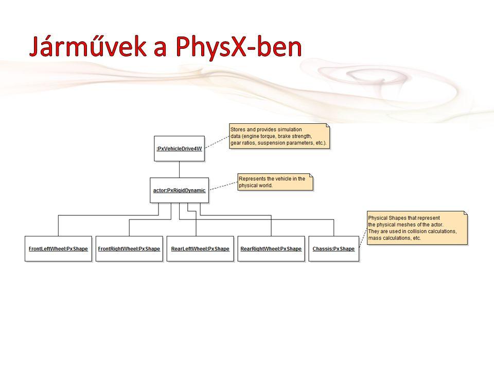 • Jármű berakása lua szkriptből: • (A lua szkript a Projects/gg017-Vehicle/Media mappában található) O:spawnVehicle(_, {name= GraphGameVehicle , controlState=clone(vehicleControlState), chassismultimesh= chassis , wheelmultimesh= wheel , material= default , wheelphysxmodel= pickup/wheel_physx.obj , chassisphysxmodel= pickup/pickup_physx.obj , position = {x=0, y=40, z=0}}, function(_) end )