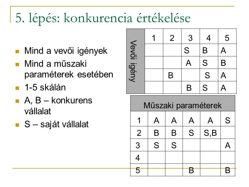 4. lépés: a műszaki paraméterek egymásra hatása Műszaki paraméterek1. Csempe típusa2. Padló csempe3. Székek anyaga4. Felszolgálók képzése5.Standard me