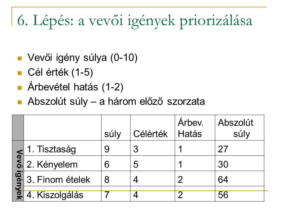 5. lépés: konkurencia értékelése  Mind a vevői igények  Mind a műszaki paraméterek esetében  1-5 skálán  A, B – konkurens vállalat  S – saját vál