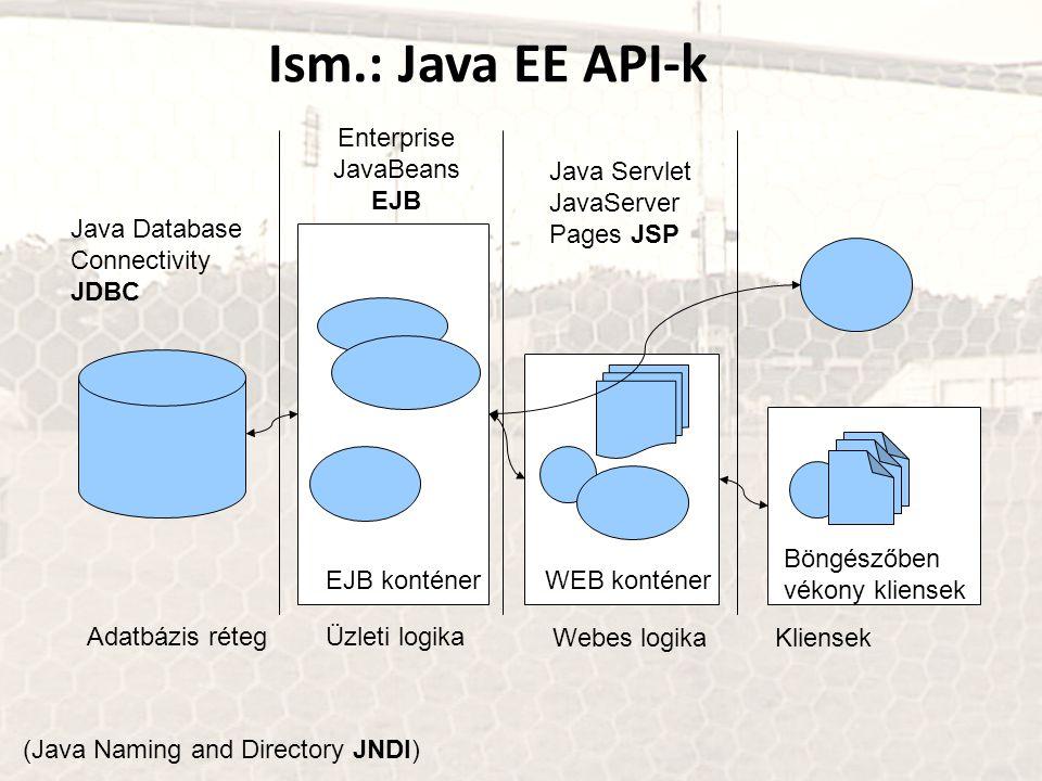 Ism.: Java EE API-k Adatbázis rétegÜzleti logika Webes logikaKliensek EJB konténerWEB konténer Böngészőben vékony kliensek Enterprise JavaBeans EJB Ja