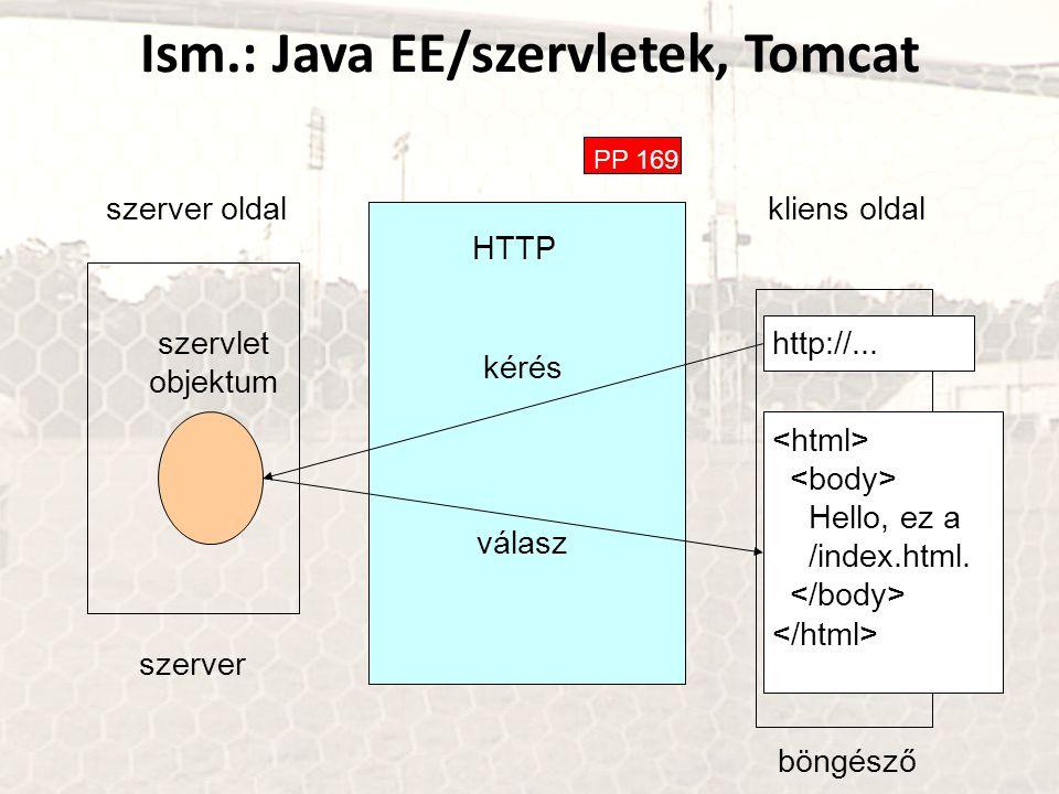 Ism.: Java EE/szervletek, Tomcat PP 169 HTTP szerver oldal kliens oldal böngésző kérés válasz szerver szervlet objektum http://... Hello, ez a /index.