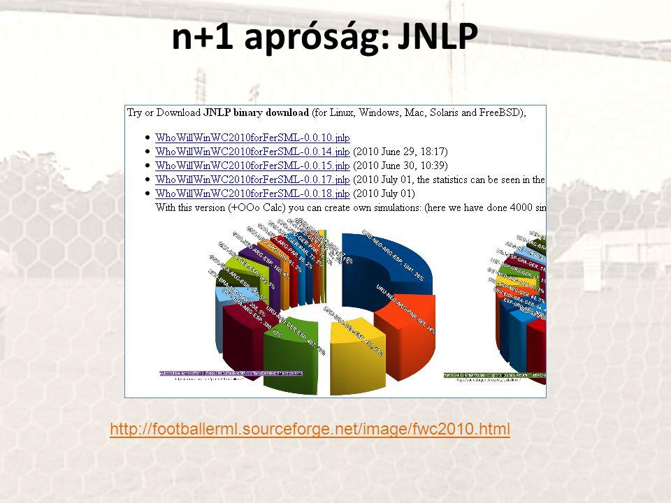 n+1 apróság: JNLP http://footballerml.sourceforge.net/image/fwc2010.html